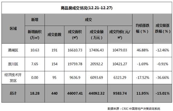 南通上周(12.21-12.27)商品房成交量跌价升 花城夺冠