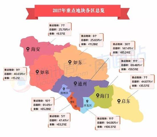 2017南通土拍总价超460亿 碧桂园荣获成交榜单冠军!
