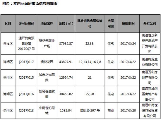 华润悦锦湾3月17日加推9#,总套数264套,本周备案套数有体现.