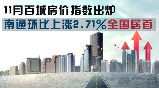 11月百城房价指数出炉 南通环比上涨2.71%全国居首