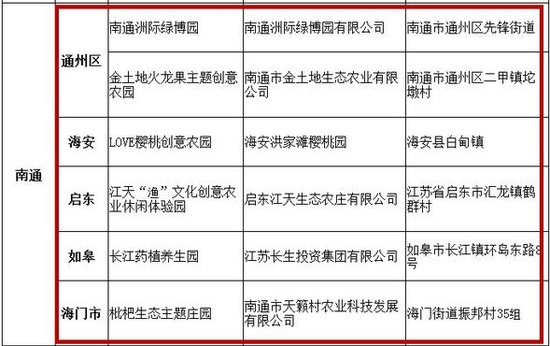 南通6家园区入围江苏省主题创意农园公示名单