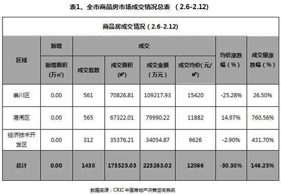 上周南通市区商品房量升价跌 成交均价12866元/㎡(02.06-02.12)