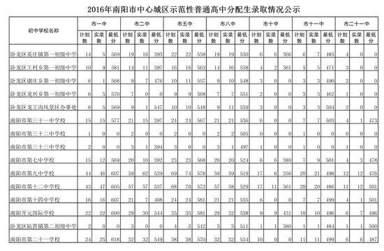 2012焦作一中中招分数线预测