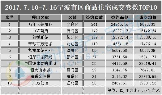 """三伏天宁波楼市却遇""""冷空气"""" 上周成交量价又跌!"""