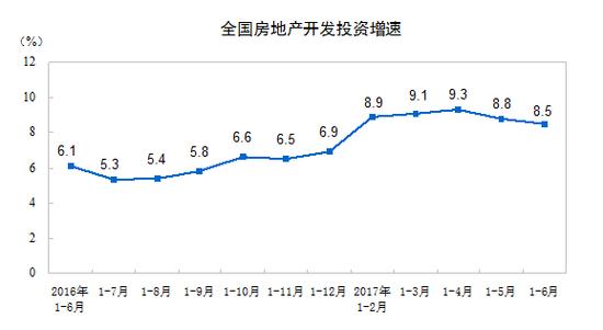前6个月全国房地产开发投资增速继续回落