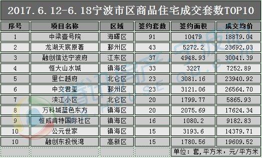 """""""梅雨季""""来袭 宁波楼市降温成交套数环跌6%"""
