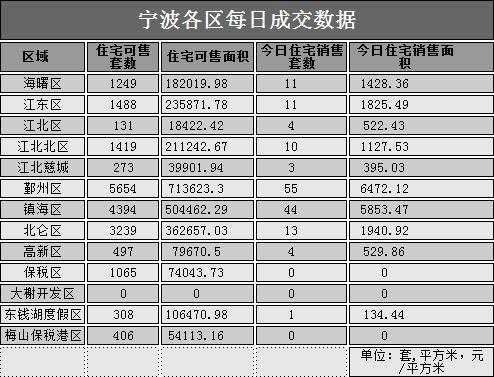 10月12日宁波大市区成交156套