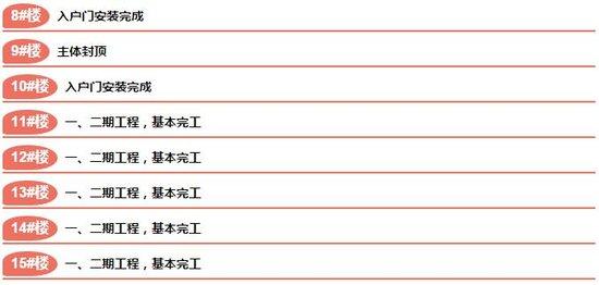 【工程进度】内江邦泰各项目9月30日最新工程进度出炉