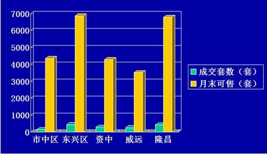 内江市商品住房9月成交量 市中区呈回暖态势
