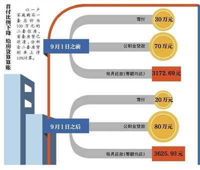 公积金购二套房首付最低两成 须结清首套房贷