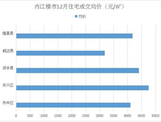 内江12月楼市£º成交均价4368元/㎡ 房价真的降了吗