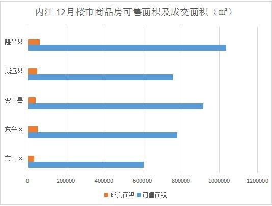 内江12月楼市:成交均价4368元/㎡ 房价真的降了吗