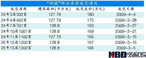 上海倒塌楼隐身业主仅1成首付 每平米便宜千元