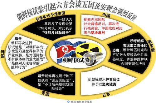 安理会制裁委员会公布对朝鲜具体制裁措施