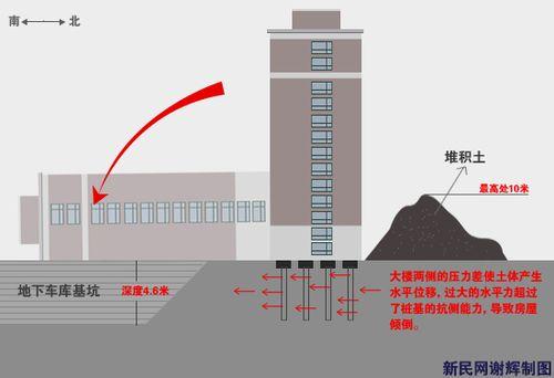 上海楼房倒覆事故6名责任人被刑拘(图)