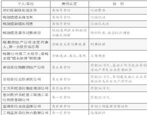 上海塌楼事故6人被刑拘