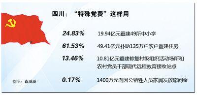 四川分配到特殊党费80.3亿 6成用于重建住房