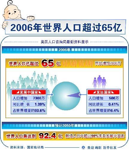 世界人口日_1960年世界人口