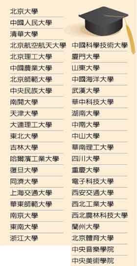台湾拟承认学历的41所大陆高校。 来源:台湾《联合报》