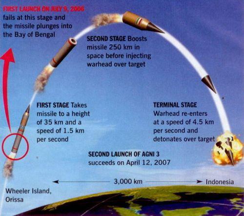 2012年印度将部署烈火-3导弹 可攻击中国腹地