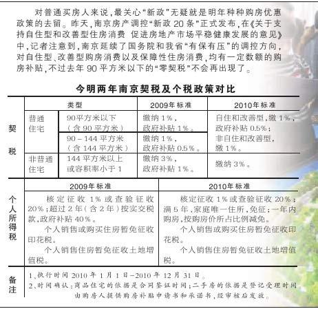 南京对首次购买普通住房者补贴总房款0.5%