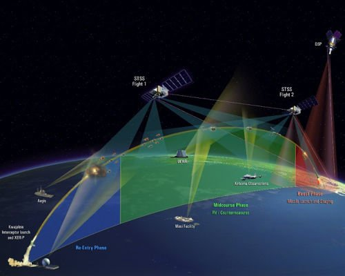 美国陆基中段导弹防御系统拦截全过程示意图