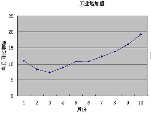 2009年中国部分重要经济数据走势一览(组图)