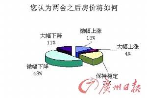 """调查显示59%网友寄望""""两会""""后楼价下调"""