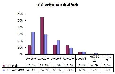 2010年全国两会网络舆情研究报告