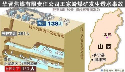 图表:山西王家岭煤矿发生透水事故