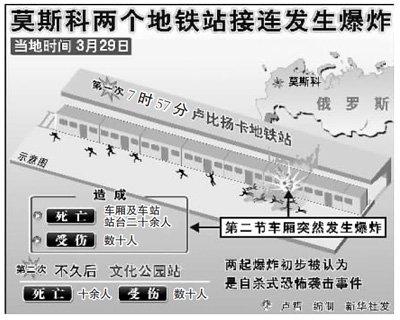 莫斯科地铁爆炸造成38人死亡(国际视点)
