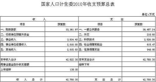国家人口计生委公布2010年部门预算 表