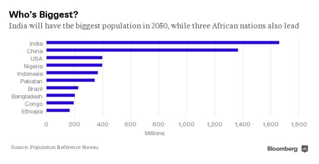 十个国家最多的人口_十个手戴戒指含义图片