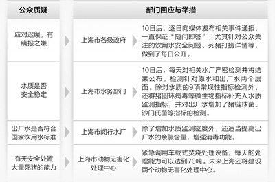 专家称浙江以往有人收购病死猪加工后上市