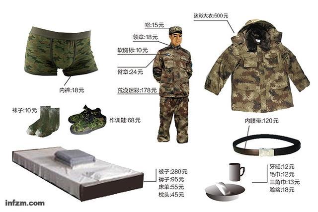 解放军单兵装备有多贵?一身行头值两部iPhone6