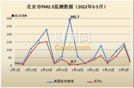 北京PM2.5数据:过去16周中美监测结果比较