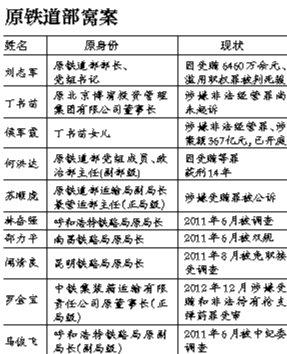 张曙光1年3升迁成刘志军心腹 在美拥千平米豪宅