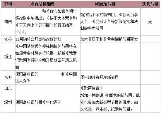 广电总局限娱令正式下发 每年选秀不能超过10档
