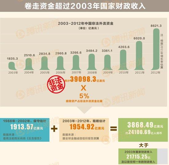 数据控:中国外逃贪官25年来卷走2.4万多亿 最高一人卷走62.27亿