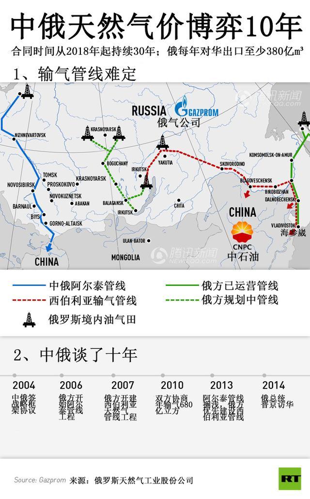 中俄天然气10年谈判盼结果 价格和线路成难题