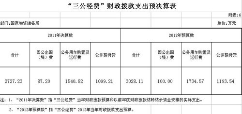 国家物资储备局去年三公支出2727.23万 降幅10%