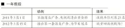 重庆卫视改版1年锐减3亿收入 暂无广告招商计划
