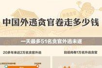 中国外逃贪官卷走多少钱
