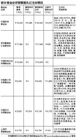 百家基金会募集地震捐款10.49亿 红会获捐超5亿
