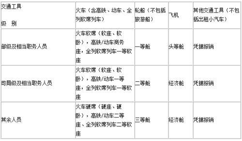 《中央和国家机关差旅费管理办法》公布(全文)