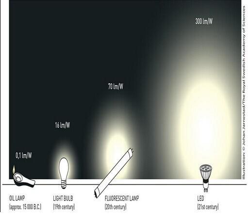 蓝光LED 爱迪生之后的第二次照明革命