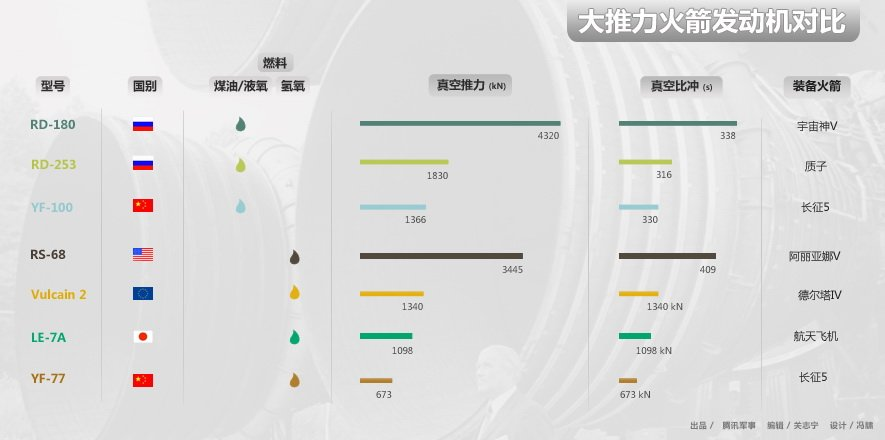 长征五号大型火箭图示 - shufubisheng - shufubisheng的博客