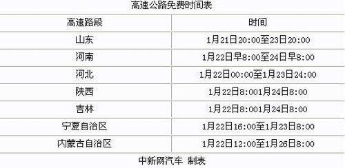 全國8省區春節期間高速免費 京津正常收費(圖)