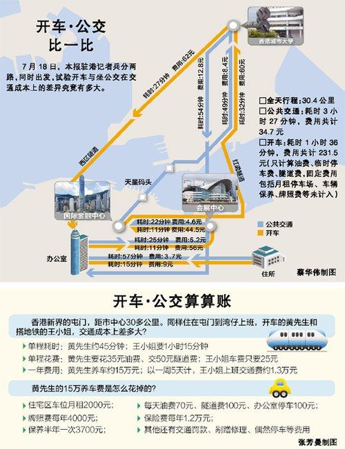 """香港私家车受冷落 公共交通便利整洁 市民出行有""""尊严"""""""
