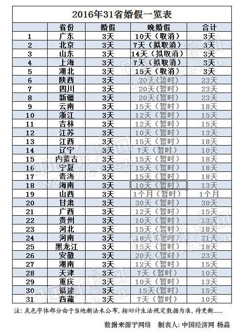 2015年31省市婚假一览表。制表人:杨淼